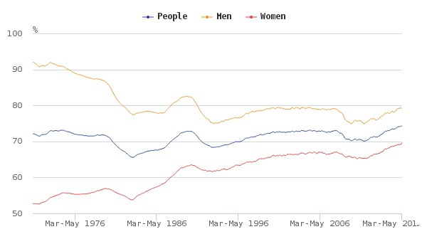 UK Employment rates (aged 16 to 64), seasonally adjusted